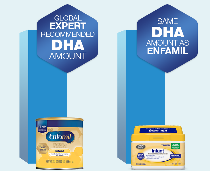 Photo of Store brand formulas compare to the nutrition of Enfamil® have the same expert-recommended amount of DHA.